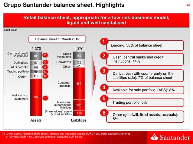47Grupo Santander balance sheet. Highlights Lending: 58% of balance sheet Derivatives (with counterparty on the liabilitie...
