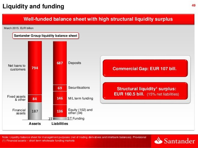 49 Liquidity and funding Structural liquidity1 surplus: EUR 160.5 bill. (15% net liabilities) Commercial Gap: EUR 107 bill...