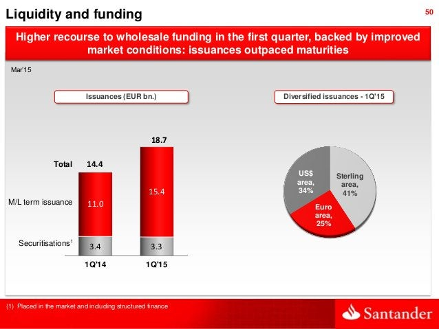 50 Higher recourse to wholesale funding in the first quarter, backed by improved market conditions: issuances outpaced mat...
