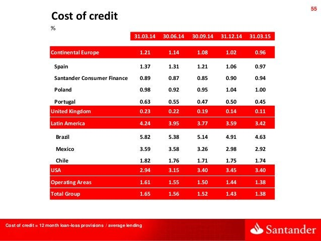 55 Cost of credit = 12 month loan-loss provisions / average lending Cost of credit % 31.03.14 30.06.14 30.09.14 31.12.14 3...