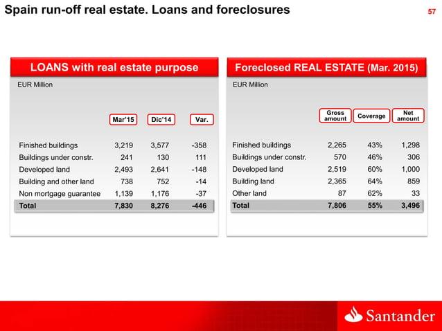 57Spain run-off real estate. Loans and foreclosures LOANS with real estate purpose Foreclosed REAL ESTATE (Mar. 2015) EUR ...