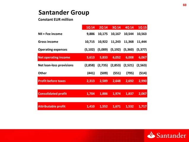 60 Santander Group Constant EUR million 1Q 14 2Q 14 3Q 14 4Q 14 1Q 15 NII + Fee income 9,886 10,175 10,167 10,544 10,563 G...