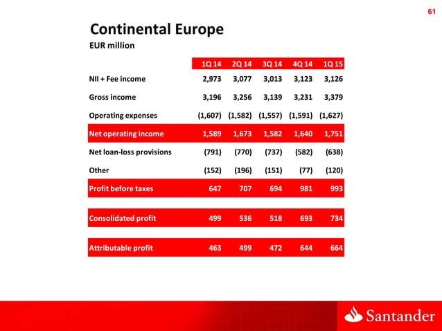 61 Continental Europe EUR million 1Q 14 2Q 14 3Q 14 4Q 14 1Q 15 NII + Fee income 2,973 3,077 3,013 3,123 3,126 Gross incom...