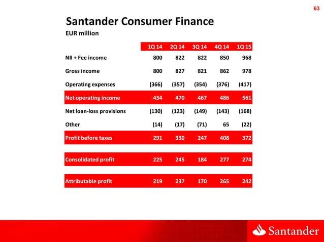63 Santander Consumer Finance EUR million 1Q 14 2Q 14 3Q 14 4Q 14 1Q 15 NII + Fee income 800 822 822 850 968 Gross income ...