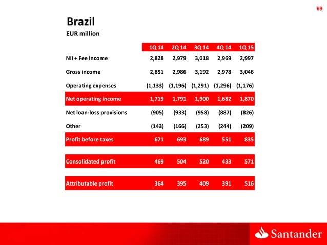 69 Brazil EUR million 1Q 14 2Q 14 3Q 14 4Q 14 1Q 15 NII + Fee income 2,828 2,979 3,018 2,969 2,997 Gross income 2,851 2,98...