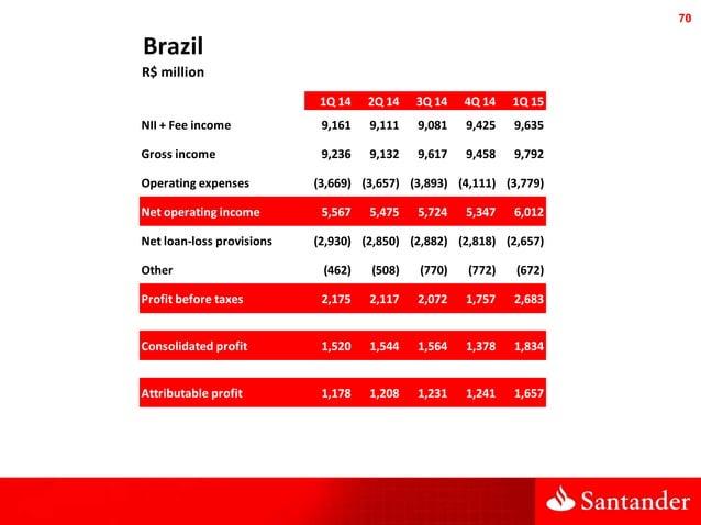 70 Brazil R$ million 1Q 14 2Q 14 3Q 14 4Q 14 1Q 15 NII + Fee income 9,161 9,111 9,081 9,425 9,635 Gross income 9,236 9,132...