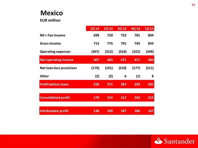 71 Mexico EUR million 1Q 14 2Q 14 3Q 14 4Q 14 1Q 15 NII + Fee income 699 720 752 781 804 Gross income 713 775 791 793 833 ...