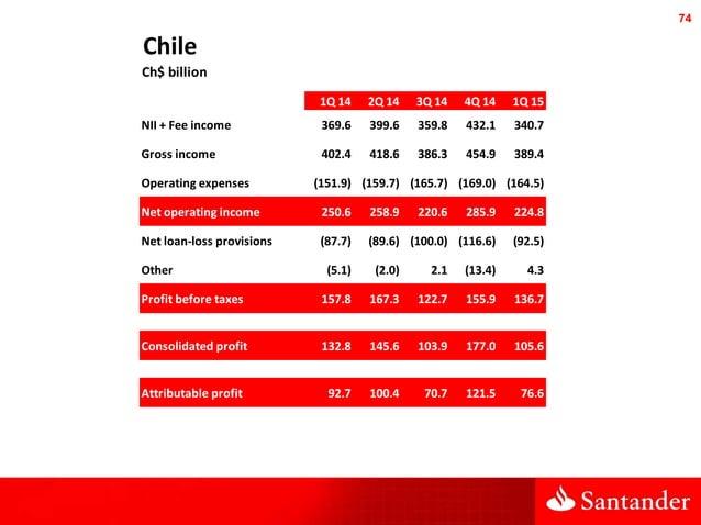 74 Chile Ch$ billion 1Q 14 2Q 14 3Q 14 4Q 14 1Q 15 NII + Fee income 369.6 399.6 359.8 432.1 340.7 Gross income 402.4 418.6...