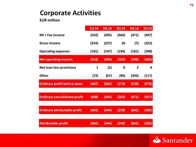 75 Corporate Activities EUR million 1Q 14 2Q 14 3Q 14 4Q 14 1Q 15 NII + Fee income (542) (495) (466) (471) (497) Gross inc...