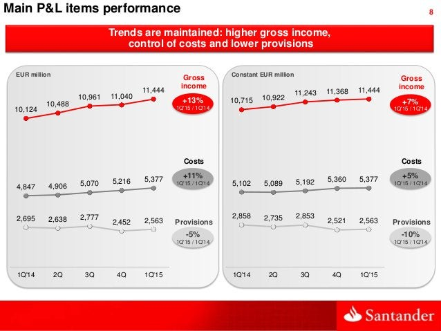 8 Trends are maintained: higher gross income, control of costs and lower provisions Main P&L items performance 10,715 10,9...