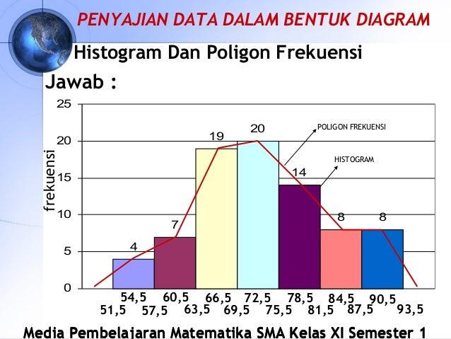 Diagram poligon 28 images rumus diagram poligon gallery how to diagram poligon diagram histogram dan poligon frekuensi images how to ccuart Gallery