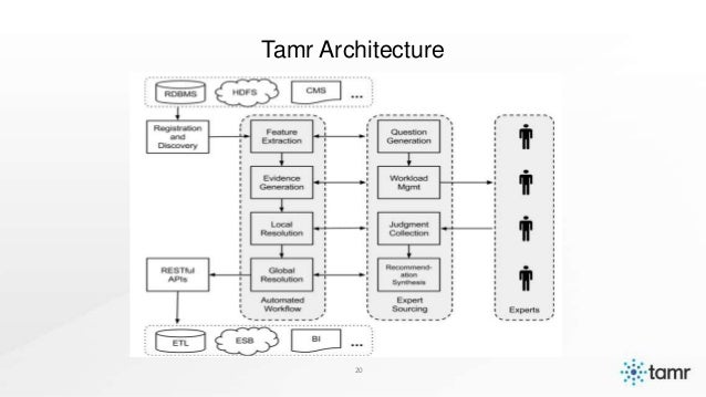 Tamr // Data Driven NYC // September 2014