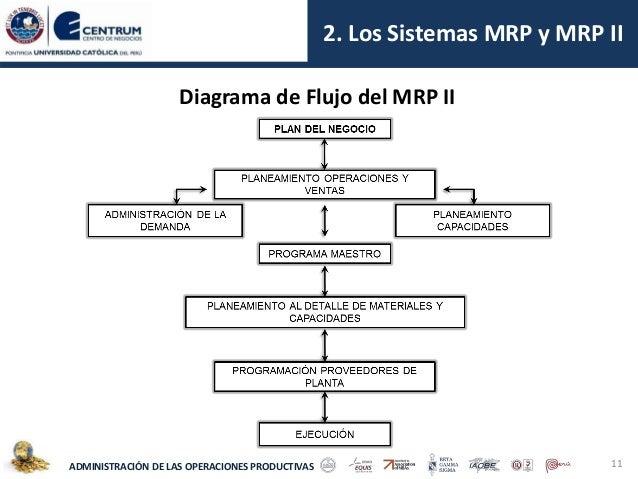 diagrama de flujo problema solucion 1 tecnologias emergentes