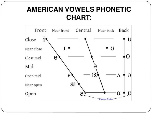 english phonetic and phonology Phonetic criteria: 1  english phonology and phonetics - assimilation uploaded by api-3705513  phonetics and phonology exercises uploaded by.