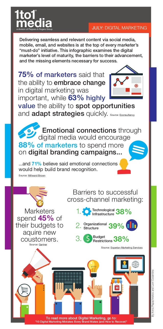 JULY: DIGITAL MARKETING ByAnnaPapachristosandLorriCosentino Delivering seamless and relevant content via social media, mob...