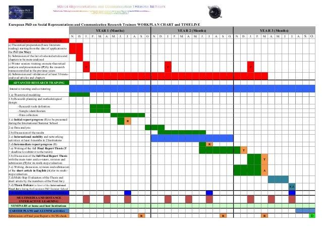 Dissertation work plan