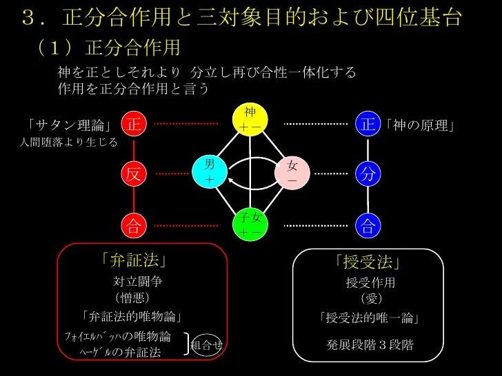 「四位基台 図」の画像検索結果