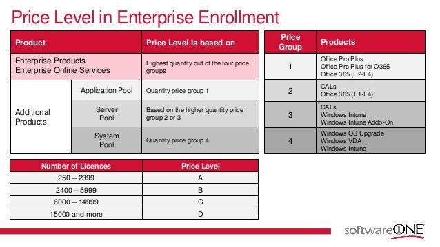 Online Enrollment System Conceptual Framework