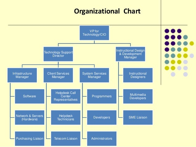 information technology in an organizations management