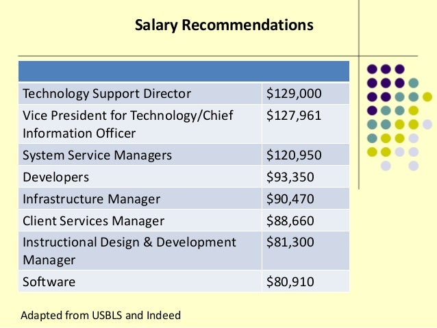 instructional design and technology salary