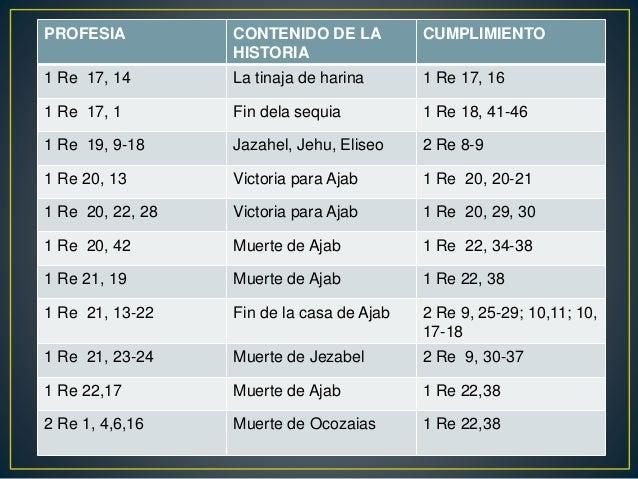 PROFESIA CONTENIDO DE LA HISTORIA CUMPLIMIENTO 2 Re 20, 4 Curación de Ezequías 2 Re 20, 9-11 2 Re 20, 16 Cautividad en Bab...