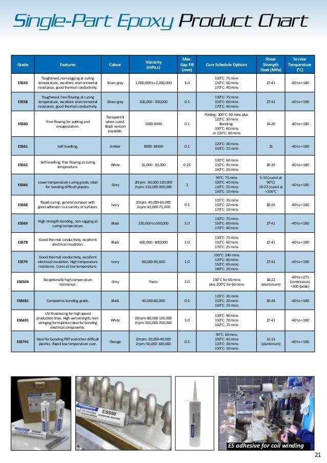 Permabond Adhesive Guide (UK) Brochure