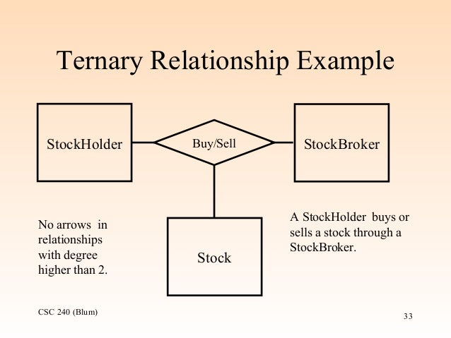 ternary relationship example