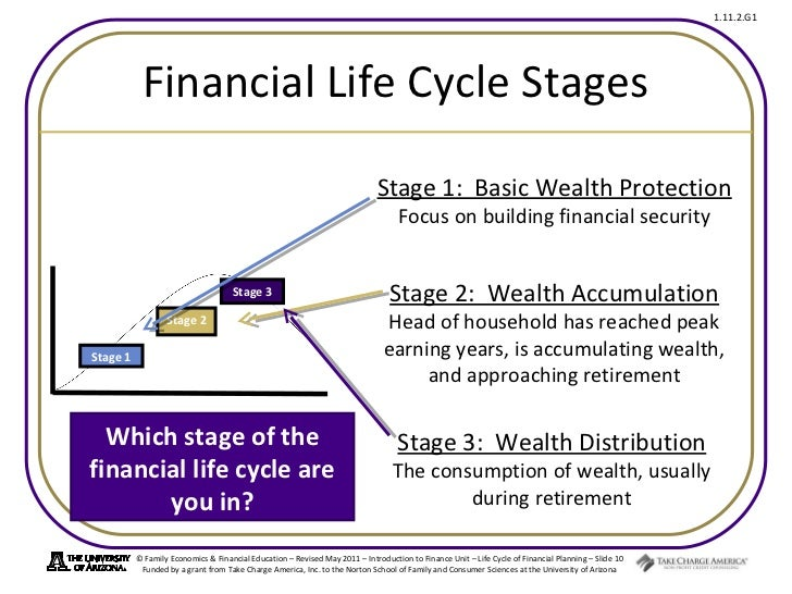 life cycle financial planning Life cycle financial planners, boca raton, florida 347 likes let us help you  create guaranteed lifetime income, protect your life savings and your.