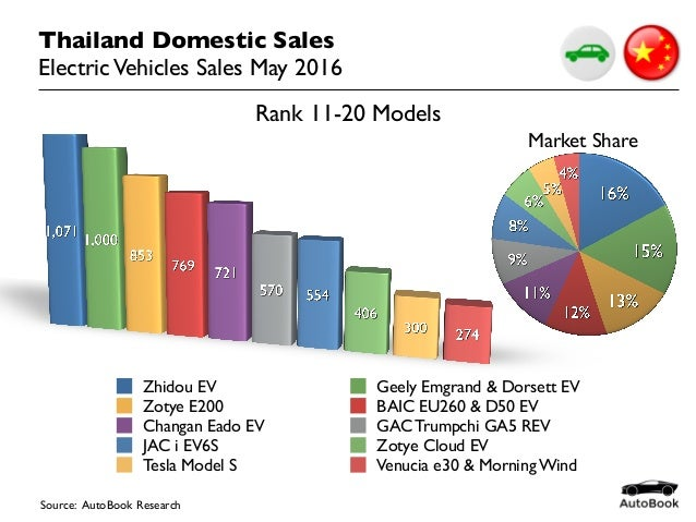 China Car Sales Electric Vehicles March