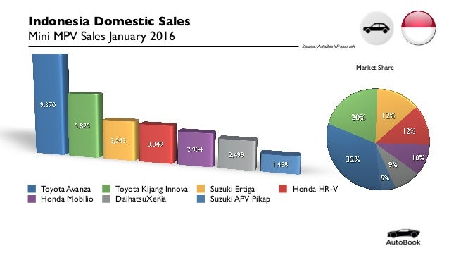 indonesia domestic vehicle sales by segment january 2016