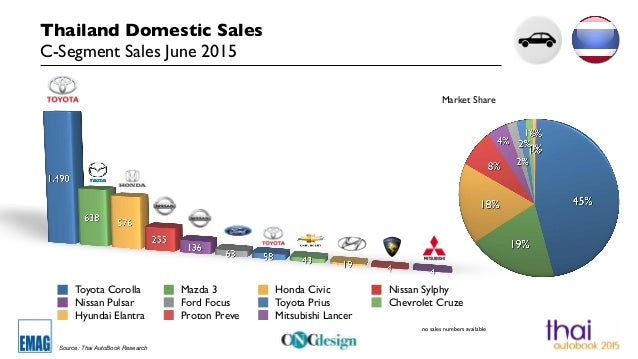 Case Study: Toyota Prius Marketing Strategies