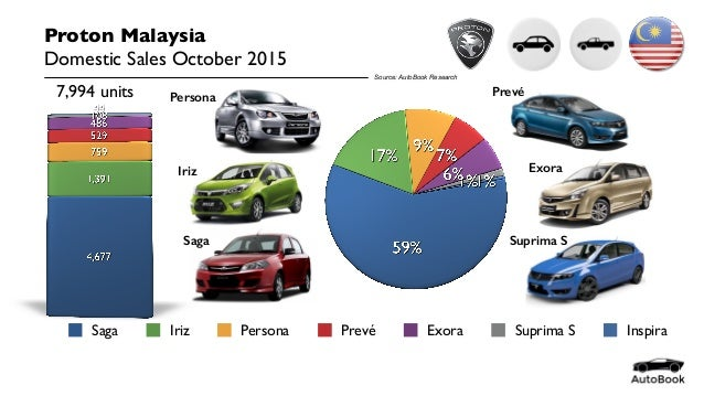 Competitive Environment for Proton Company