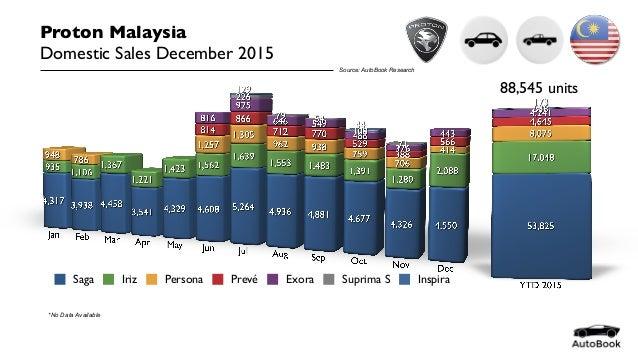proton and the malaysian dilemma