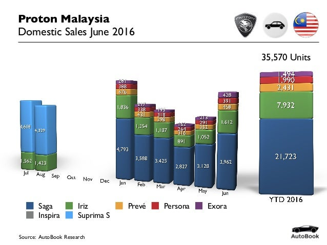 strategic management proton malaysia Proton was regard as the nationwide vehicle producer of malaysia as well as regard as the most important competitor within the business nevertheless because of the dissimilar issues, mainly the accomplishment of afta, the auctions as well as market share of the business refuse (ghani & zainuddin 2008).