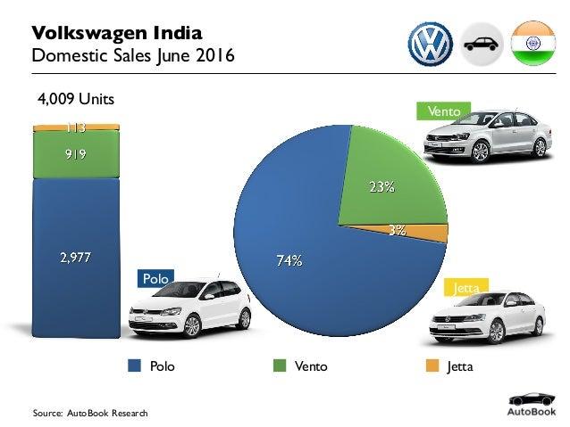 2016 06 India Car Sales Volkswagen June 2016