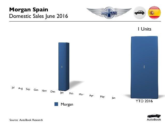 Source: AutoBook Research Morgan Spain Domestic Sales June 2016 Morgan 1 Units