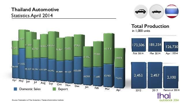Domestic Sales Export Source: Federation of Thai Industries, Thailand Automotive Institute Thailand Automotive Statistics ...