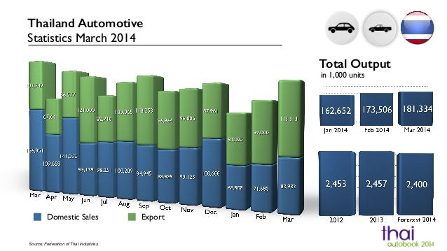 Domestic Sales Export Source: Federation of Thai Industries Thailand Automotive Statistics March 2014 Total Output in 1,00...