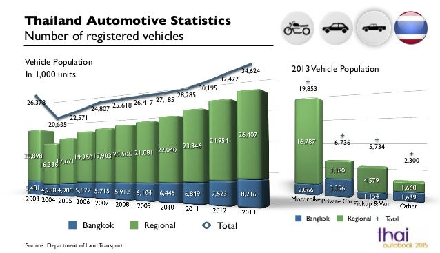 19,853  6,736  5,734  Bangkok Regional  2,300  Total  Thailand Automotive Statistics!  Number of registered vehicles  In 1...