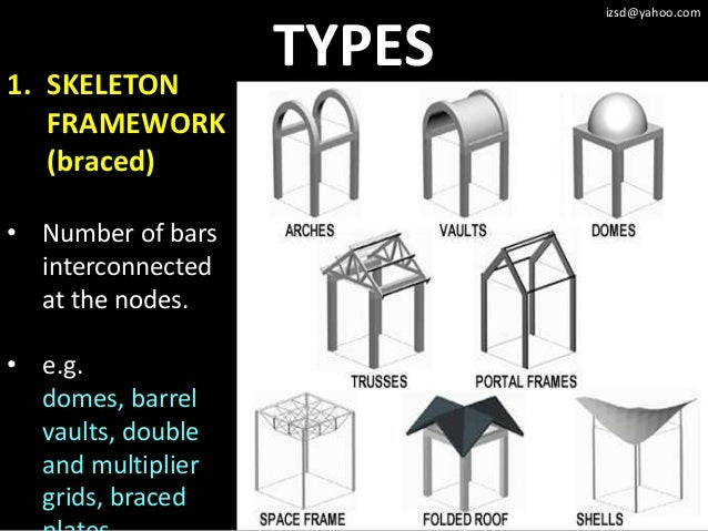 20 Framework Structural System 15745329 further Metal Sheds furthermore Clay Or Spanish Style Tile also Rooftop Solar Panel Installation Problems Avoid as well Vehicle 3. on different roof types