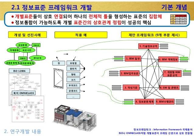 2.1 정보표준 프레임워크 개발 l 개별표준들이 상호 연결되어 하나의 전체적 틀을 형성하는 표준의 집합체 l 정보통합이 가능하도록 개별 표준간의 상호관계 정립이 성공의 핵심 기본 개념 2. 연구개발 내용 북미 OMNIC...