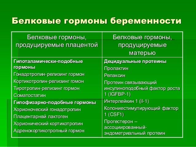 Белковые гормоны беременности  Белковые гормоны,  продуцируемые плацентой  Белковые гормоны,  продуцируемые матерью  Факто...