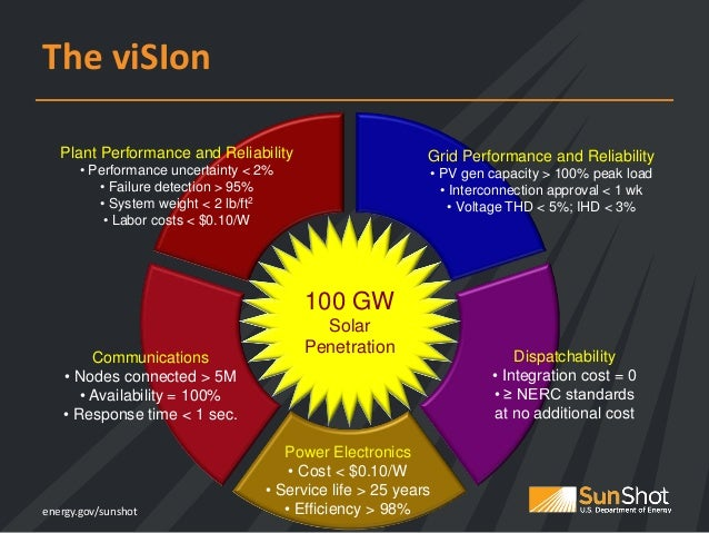 SunShot Vision Study: February 2012 (Book) - Page 3 of 320 ...