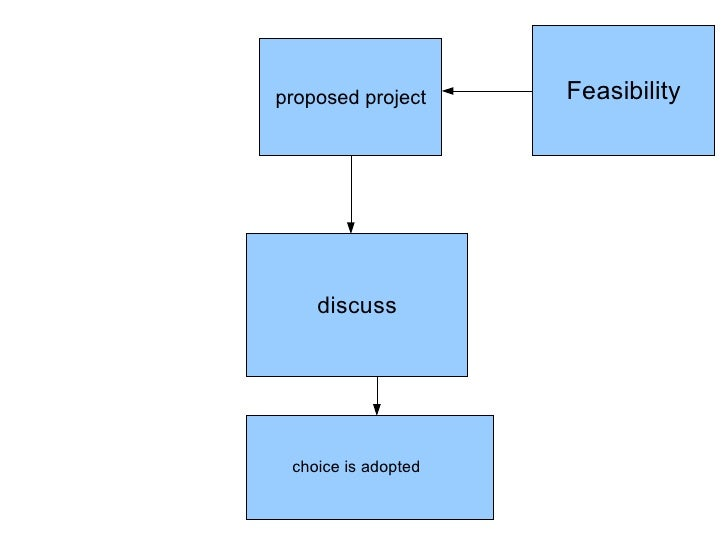 proposed project     Feasibility         discuss      choice is adopted