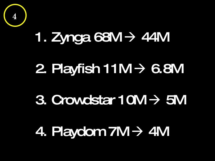1. Zynga 68M    44M 2. Playfish 11M    6.8M 3. Crowdstar 10M    5M 4. Playdom 7M    4M 4