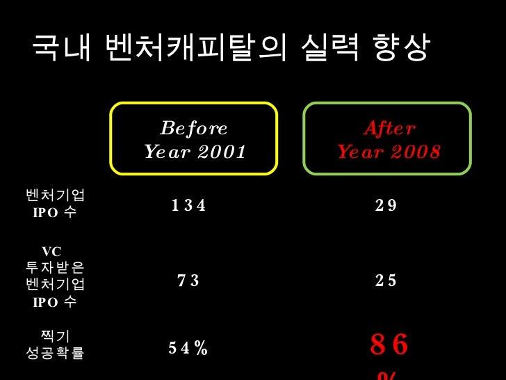 국내 벤처캐피탈의 실력 향상 Before Year 2001 After Year 2008 벤처기업 IPO 수 VC  투자받은 벤처기업 IPO 수 찍기 성공확률 134 73 29 25 54% 86%