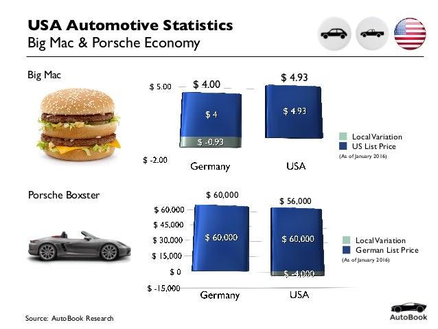USA Automotive Statistics Big Mac & Porsche Economy Source: AutoBook Research US List Price LocalVariation German List Pri...
