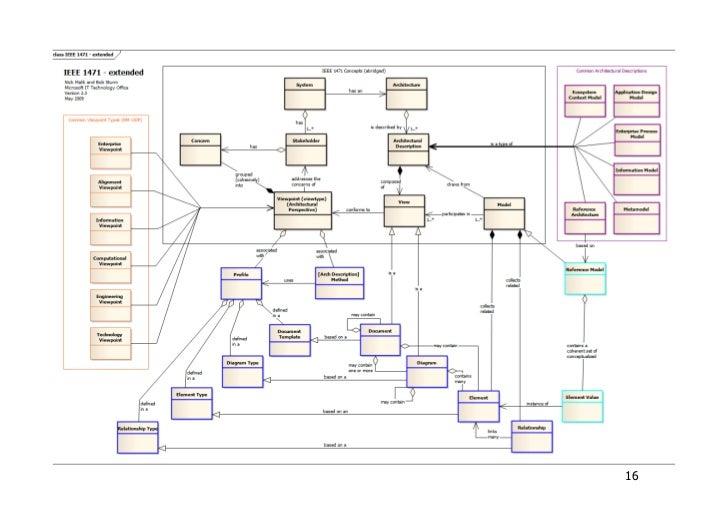 2 architetture software software architecture for Software architettura interni