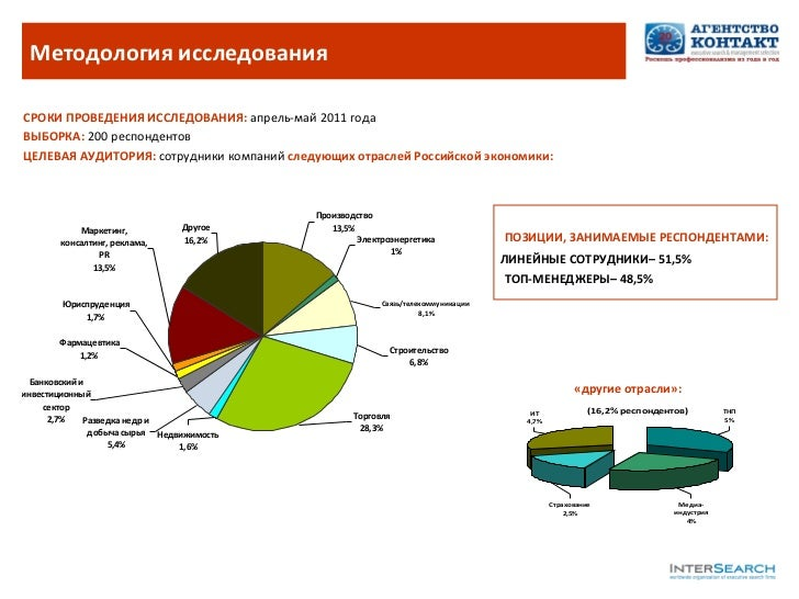 <ul><li>СРОКИ ПРОВЕДЕНИЯ ИССЛЕДОВАНИЯ:   апрель-май 2011 года </li></ul><ul><li>ВЫБОРКА:  200 респондентов </li></ul><ul><...