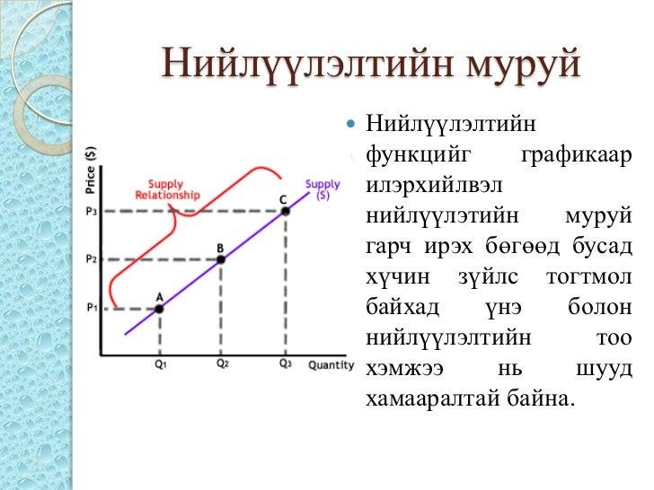 Нийлүүлэлтийн муруй           Нийлүүлэлтийн            функцийг     графикаар            илэрхийлвэл            нийлүүлэт...